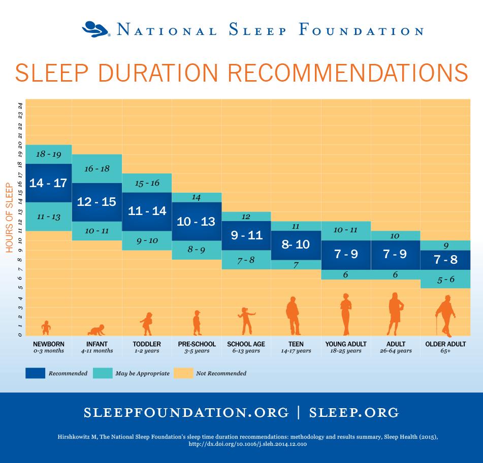 hoe lang moet je slapen